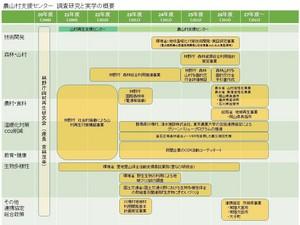 農山村支援センター研究と実学の概要.jpg
