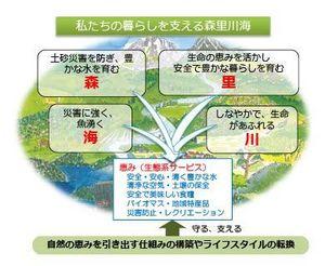森里川海.jpg